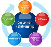picture of customer relationship management  - business strategy concept infographic diagram illustration of  customer relationship cycle increasing independence vector - JPG