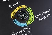 Asset Allocation Management In Investment Concept, Compass On Chalkboard With Chalk Drawing Pie Char poster