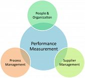 Performance measurement business diagram management strategy concept chart vector illustration