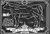 Vintage Blackboard Of English Cut Of Beef
