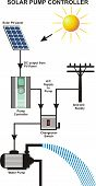Постер, плакат: Solar Pump Controller