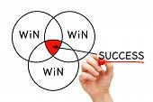 Hand Drawing Win Win Win Success Diagram With Marker On Transparent Wipe Board Isolated On White. Co poster