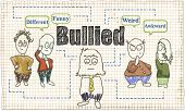 Bullying Theme In Classic Old Drawing Style With Characters Who Can Picture Adults And Children poster