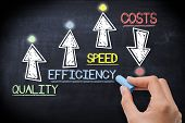 Boost Business Performance By Increase Quality, Efficiency And Speed And Save Costs poster