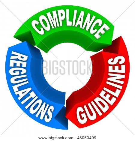 poster of Circular diagram of Compliance, Guidelines and Regulations to illustrate how to comply with important laws or policies