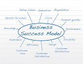 stock photo of business success  - Hand written Business success model - JPG
