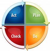 pic of plan-do-check-act  - business strategy concept infographic diagram illustration of plan do act check steps to success - JPG
