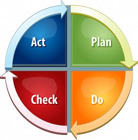 stock photo of plan-do-check-act  - business strategy concept infographic diagram illustration of plan do act check steps to success - JPG