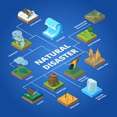 Natural Disaster. Nature Climate Global Problems Fire Pollution Wildfire Storm And Tsunami Vector Is poster