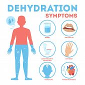Dehydration Symptoms Infographic. Dry Mouth And Thirsty poster