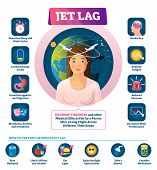 Jet Lag Vector Illustration. Labeled Long Flight Disease Feeling Symptom. Different Time Zones Synch poster