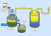 stock photo of ethanol  - Biogas Process  - JPG