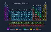 Periodic Table Of Elements.118 Chemical Elements. Vector Illustration poster