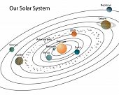 foto of earth mars jupiter saturn uranus  - Our solar system - JPG