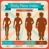 stock photo of body fat  - Body mass index retro poster - JPG