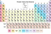 The Periodical Of Periodic Mendeleev Elements. Chemical Elements poster