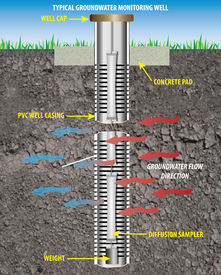 picture of groundwater  - An illustration of a well designed and installed to obtain representative groundwater quality samples and hydrogeologic information - JPG