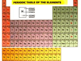 image of periodic table elements  - periodic table - JPG