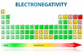 stock photo of periodic table elements  - Periodic table of elements with electronegativity values - JPG