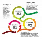 Iteration. The Concept Of Life Cycle Of Product Development. Diagram Of Life Cycle Of Product Develo poster