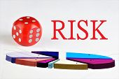 Risk - A Combination Of Probability And Consequences Of Adverse Events, Financial Loss Of Securities poster