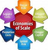 stock photo of economy  - business strategy concept infographic diagram illustration of economies of scale benefits vector - JPG
