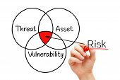 Hand Drawing Risk Assessment Diagram With Marker On Transparent Wipe Board Isolated On White. Risk M poster