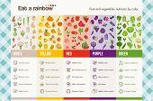 Постер, плакат: Eat A Rainbow