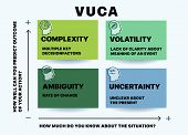 Vuca Describing Or To Reflect On The Volatility, Uncertainty, Complexity And Ambiguity Of General Co poster