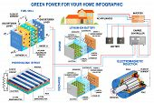 Solar Panel, Fuel Cell And Wind Power Generation System For Home Infographic. Wind Turbine, Solar Pa poster