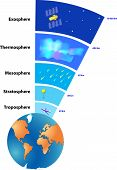picture of planet earth  - Atmosphere of Earth is a layer of gases surrounding the planet Earth that is retained by Earth - JPG