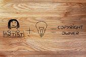 picture of formulas  - artist plus a good idea equals copyright formula - JPG