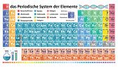 Periodic Table Of Chemical Elements. Das Periodensystem Der Elemente poster