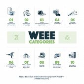 image of directional  - The waste electrical and electronic equipment directive categories infographic - JPG