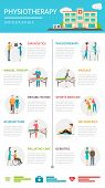 Physiotherapy Rehabilitation Infographics poster