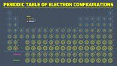 image of periodic table elements  - Periodic table of chemical elements visualising their electron configurations - JPG