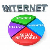 image of gathering  - Internet Search Showing World Wide Web And Gathering Data - JPG