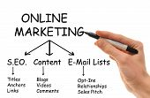 picture of marketing strategy  - A white Caucasian hand holds a marker in hand writing down the various strategies of Online Internet Marketing - JPG