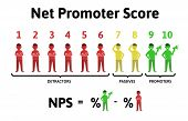 The Formula For Calculating Nps. Net Promoter Score, Education Infographics. Vector Illustration, Is poster