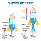 Water Rocket Vector Illustration. Labeled Model With Process Explanation. Educational Scheme With Pu poster
