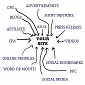 image of cpa  - A bunch of traffic sources going directly to your website - JPG