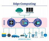 Edge Computing Labeled Explanation Infographic Scheme Vector Illustration. Modern Offline Data Trans poster