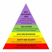 stock photo of human beings  - Detailed famous Maslow pyramid describing all essential needs for each human being - JPG