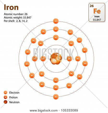 Iron atom structure poster id105333089 atom structure poster ccuart Images