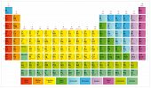 Periodic Table Of The Chemical Elements (mendeleevs Table) poster