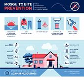 Mosquito Bite Prevention Infographic: How To Avoid Mosquito Bites And How To Keep Your House Safe poster
