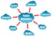 Public Relations word on cloud scheme
