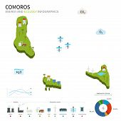 picture of hydroelectric power  - Energy industry and ecology of Comoros vector map with power stations infographic - JPG