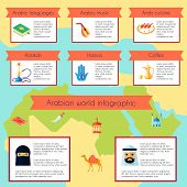 picture of hamsa  - Arabic culture infographic set with languages music cuisine elements vector illustration - JPG