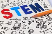 Stem Education. Science Technology Engineering Mathematics. Stem Concept With Drawing Background. St poster